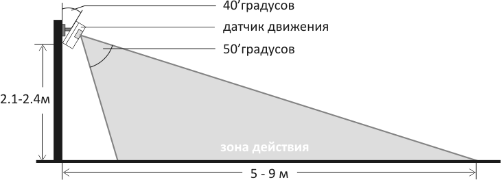 Инструкция GSM сигнализации SH-035G - схема установки PIR датчика