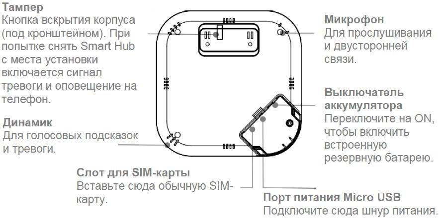 Инструкция WIFI GSM сигнализации G12 - Обзор