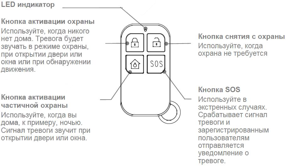 Инструкция WIFI GSM сигнализации G12 - Брелок ДУ