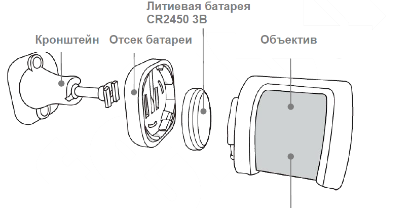 Инструкция GSM WIFI сигнализации G20 - Датчик движения 1